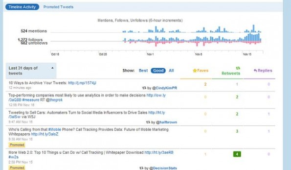 17.11.2010, 17:05 Uhr, http://mashable.com/2010/11/17/twitter-analytics/